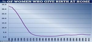 Porcentaje de mujeres que dieron a luz en casa.